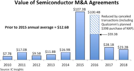 세계 반도체 M&A 3년 연속 감소…`메가딜` 없었다